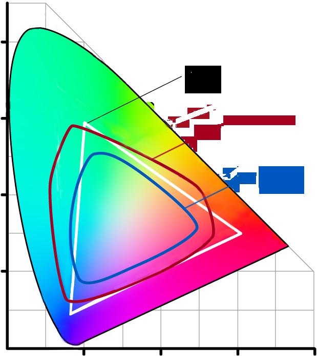 Hexachromie